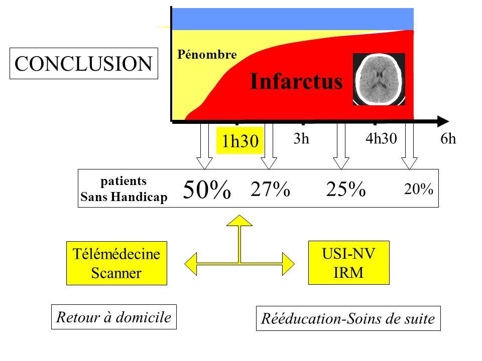 50% Infarctus CONCLUSION 27% 25% 1h30 3h 4h30 6h 20% Télémédecine