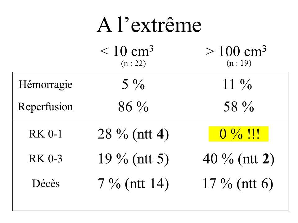 A l'extrême < 10 cm3 > 100 cm3 5 % 11 % 86 % 58 % 28 % (ntt 4)