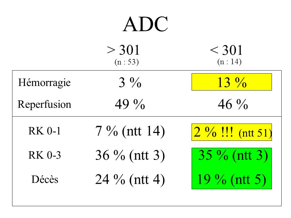 ADC > 301 < 301 3 % 13 % 49 % 46 % 7 % (ntt 14) 2 % !!! (ntt 51)