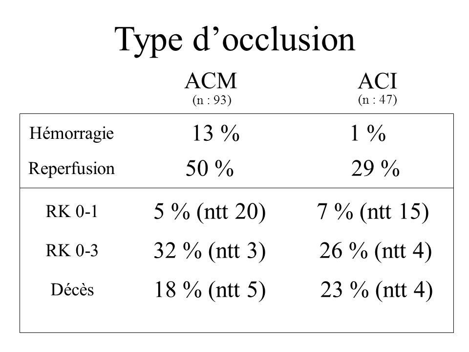 Type d'occlusion ACM ACI 13 % 1 % 50 % 29 % 5 % (ntt 20) 7 % (ntt 15)
