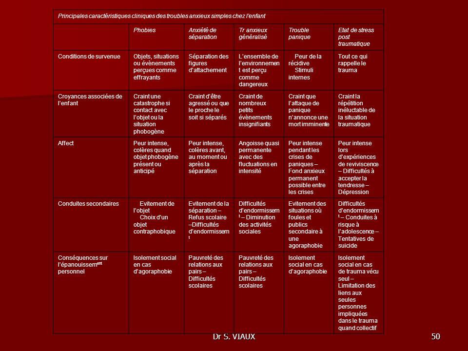 Principales caractéristiques cliniques des troubles anxieux simples chez l'enfant