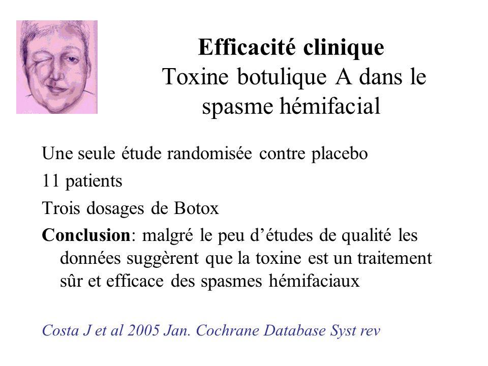 Efficacité clinique Toxine botulique A dans le spasme hémifacial