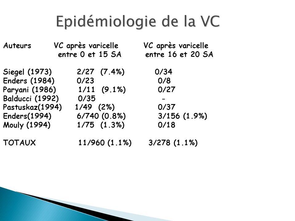 Epidémiologie de la VC Auteurs VC après varicelle VC après varicelle