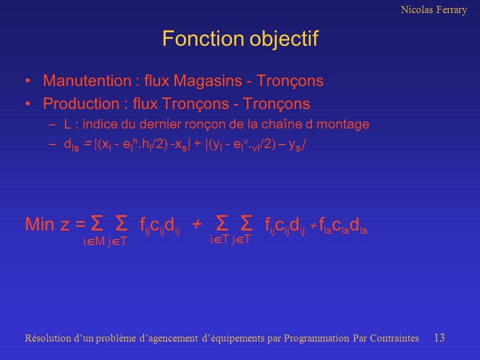 Fonction objectif Min z = Σ Σ fijcijdij + Σ Σ fijcijdij + flsclsdls