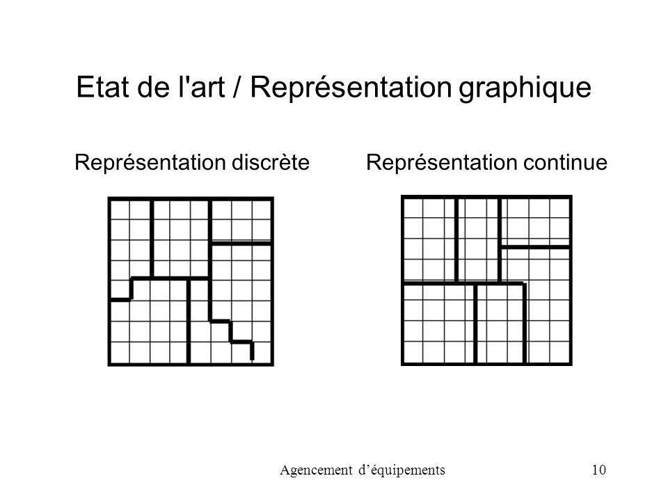 Etat de l art / Représentation graphique
