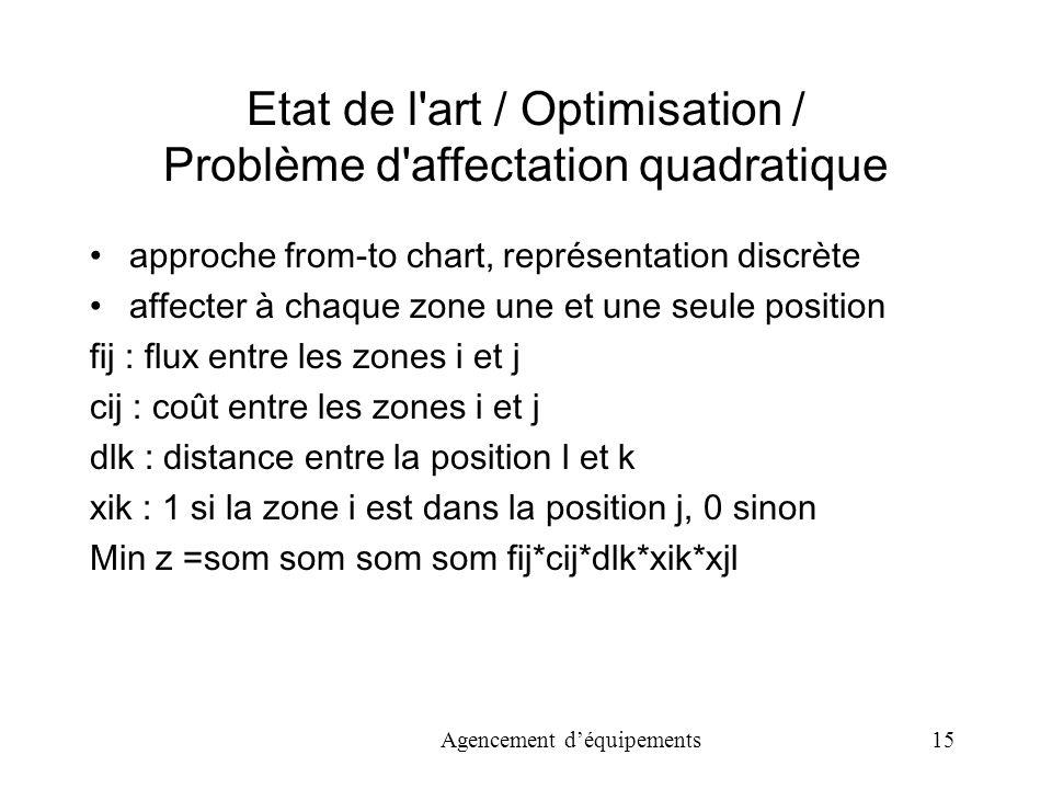 Etat de l art / Optimisation / Problème d affectation quadratique