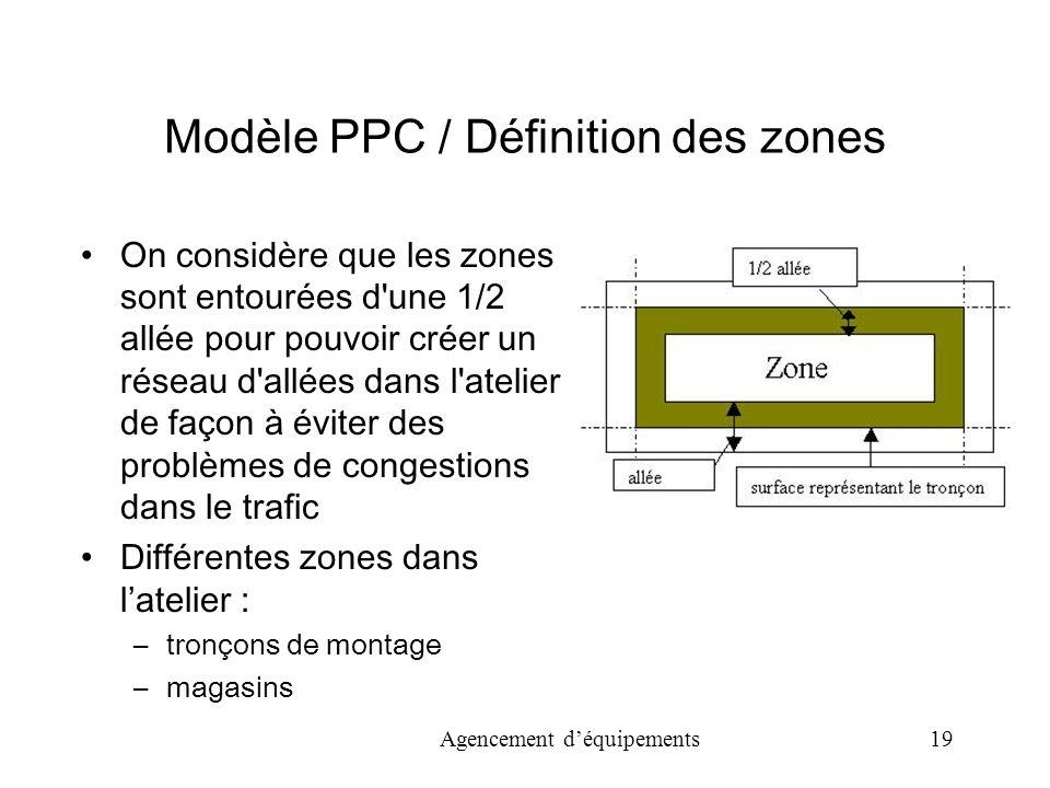 Modèle PPC / Définition des zones