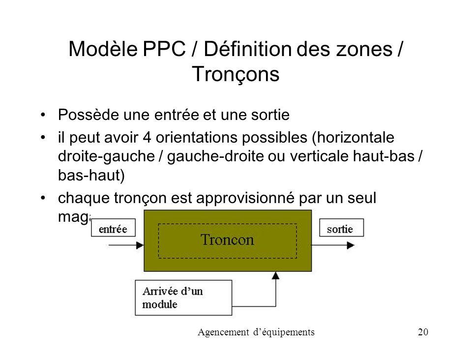 Modèle PPC / Définition des zones / Tronçons
