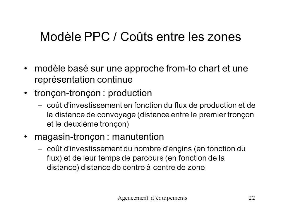 Modèle PPC / Coûts entre les zones