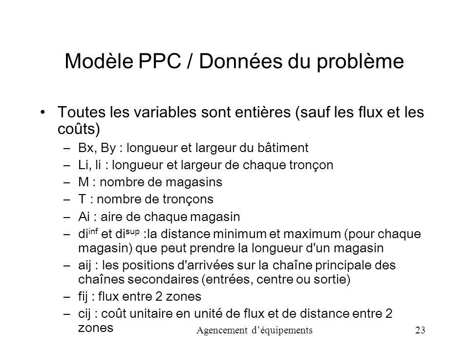 Modèle PPC / Données du problème