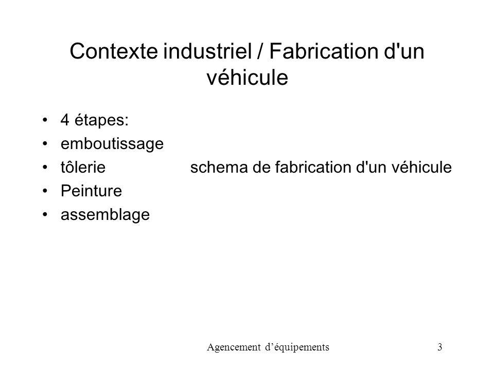 Contexte industriel / Fabrication d un véhicule