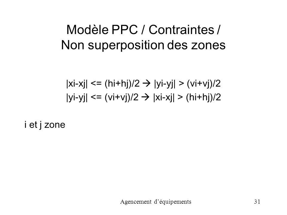 Modèle PPC / Contraintes / Non superposition des zones