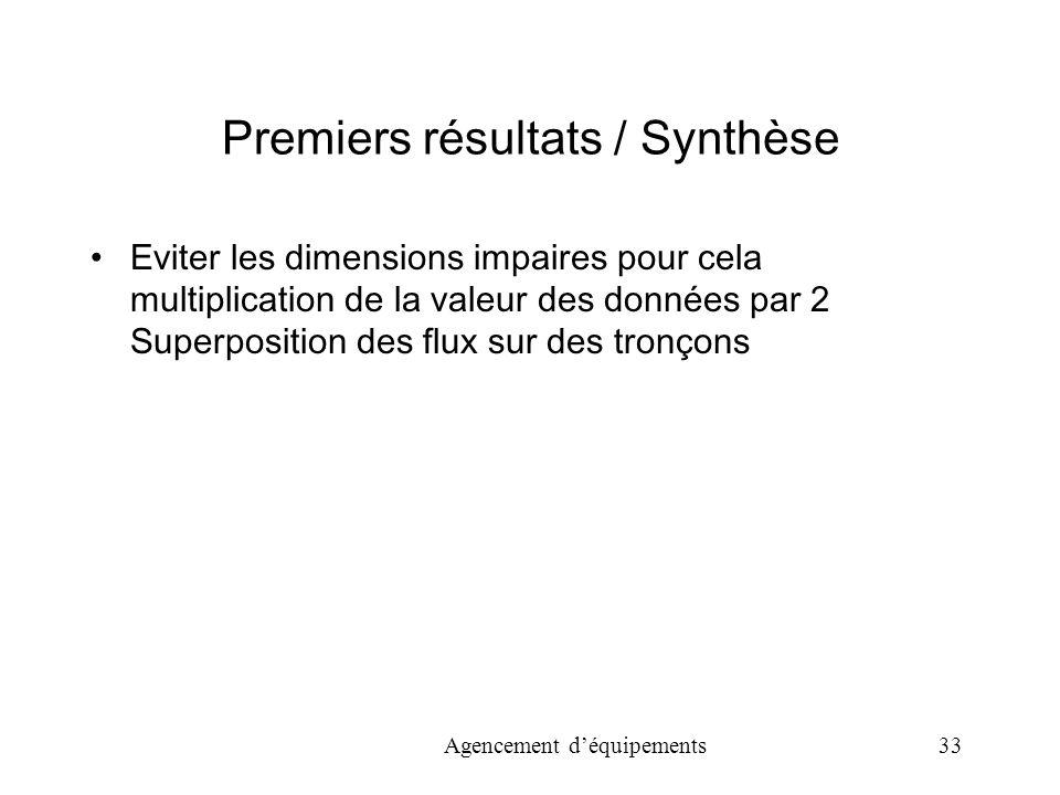 Premiers résultats / Synthèse