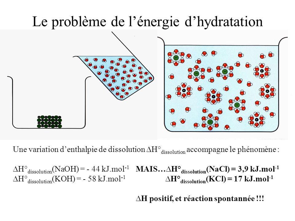 Le problème de l'énergie d'hydratation