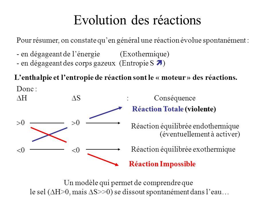 Evolution des réactions