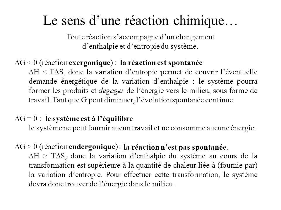 Le sens d'une réaction chimique…
