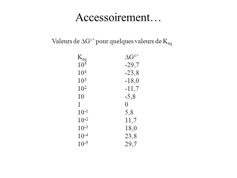 Accessoirement… Valeurs de ∆G°' pour quelques valeurs de Kéq Kéq ∆G°'