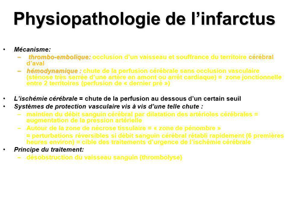 Physiopathologie de l'infarctus
