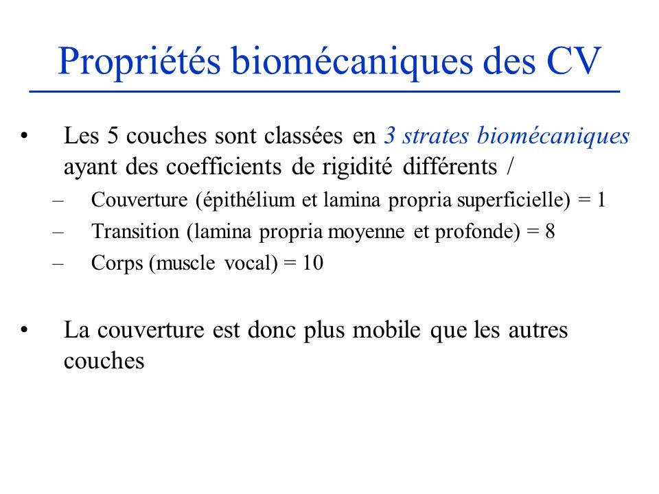 Propriétés biomécaniques des CV