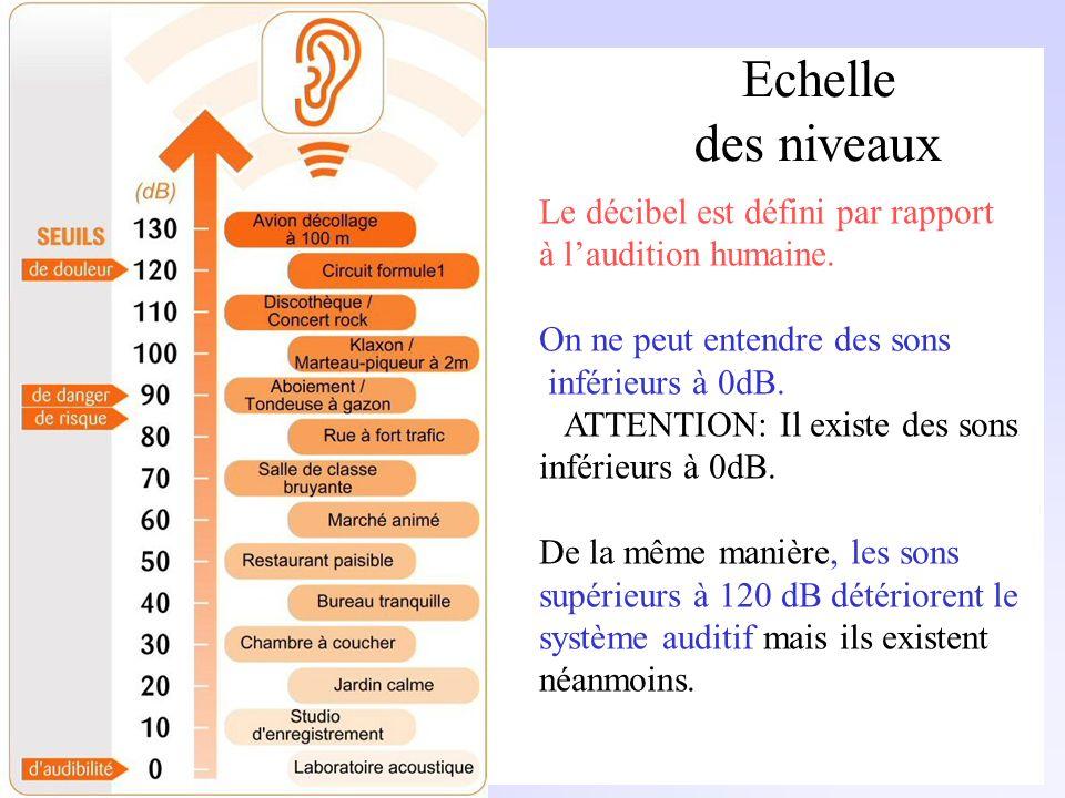 Echelle des niveaux Le décibel est défini par rapport