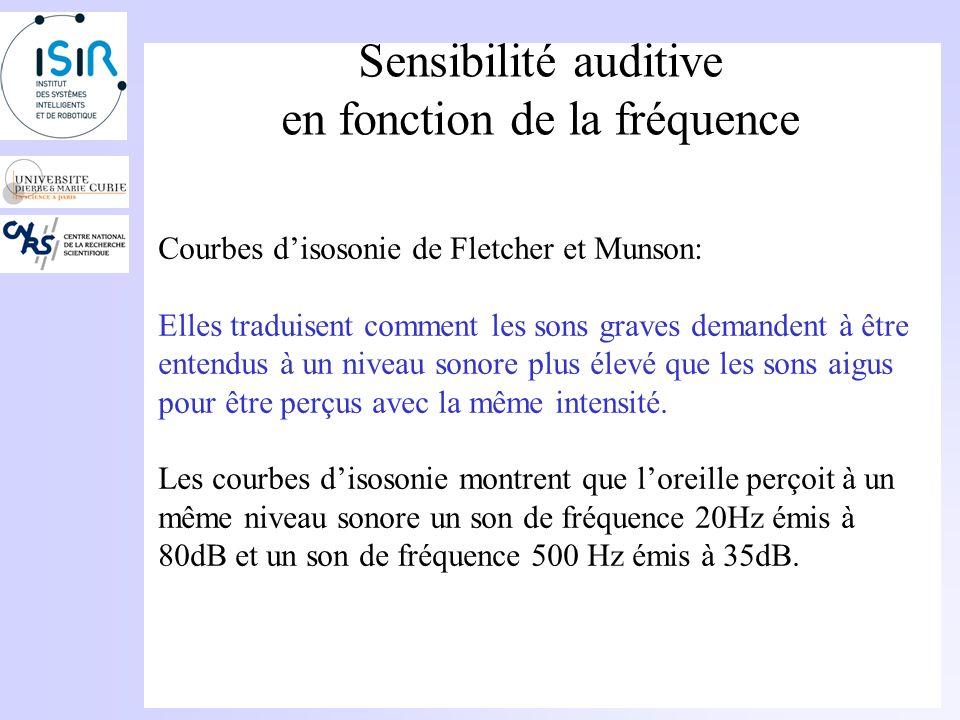 Sensibilité auditive en fonction de la fréquence