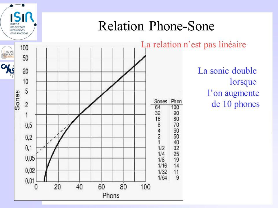 Relation Phone-Sone La relation n'est pas linéaire La sonie double