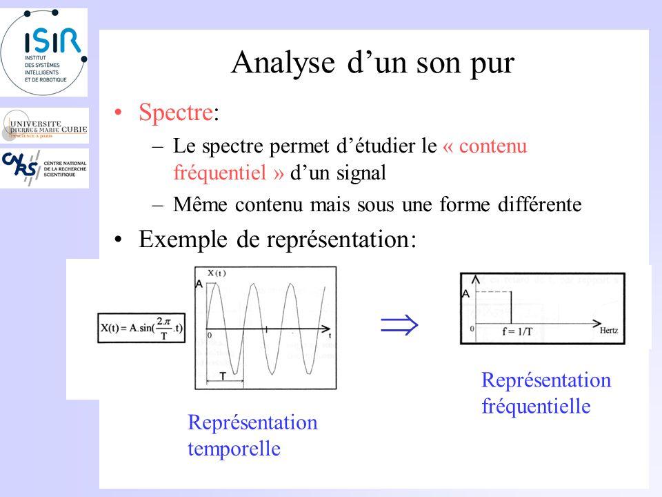  Analyse d'un son pur Spectre: Exemple de représentation: