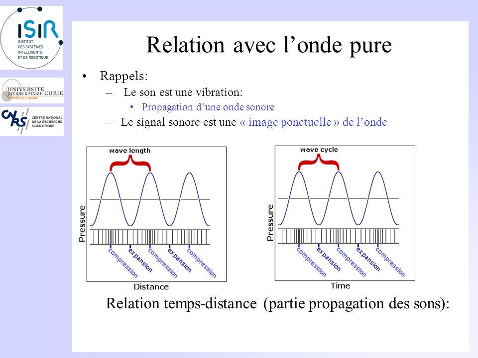 Relation avec l'onde pure