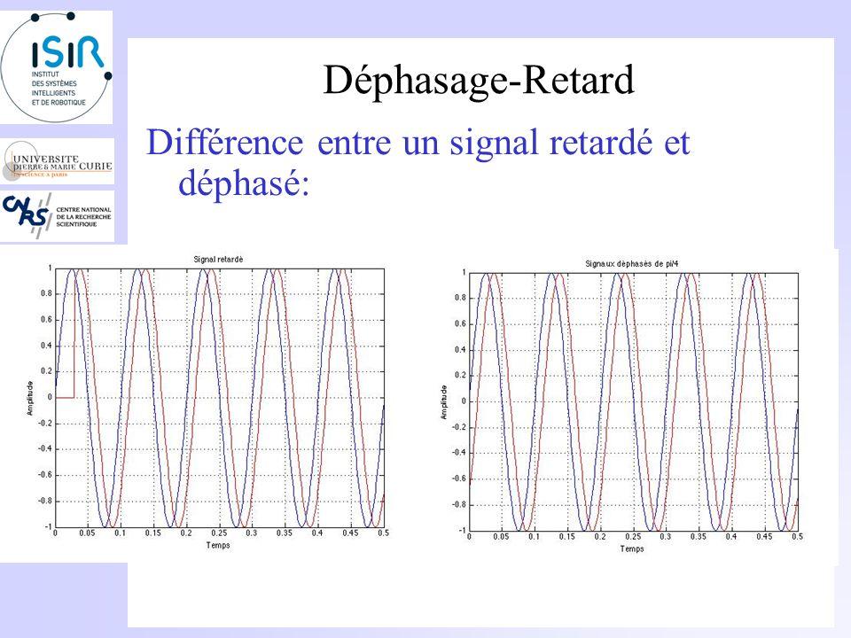 Déphasage-Retard Différence entre un signal retardé et déphasé: