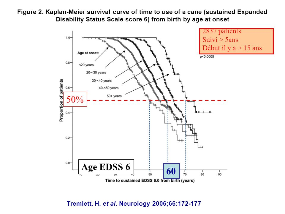 50% Age EDSS 6 60 2837 patients Suivi > 5ans