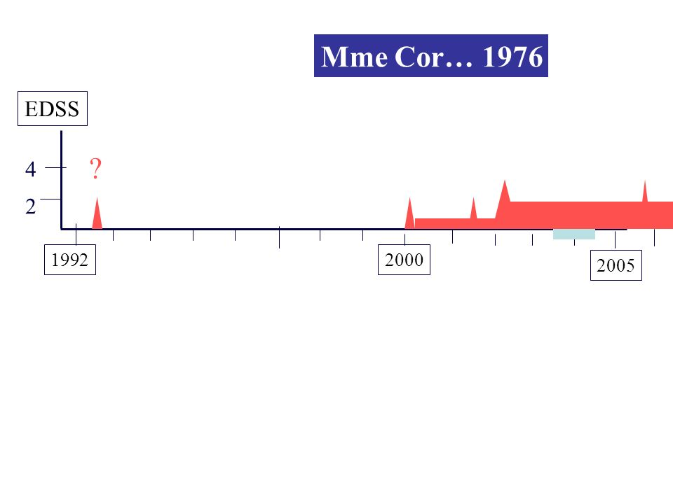 Mme Cor… 1976 EDSS 4 2 1992 2000 2005
