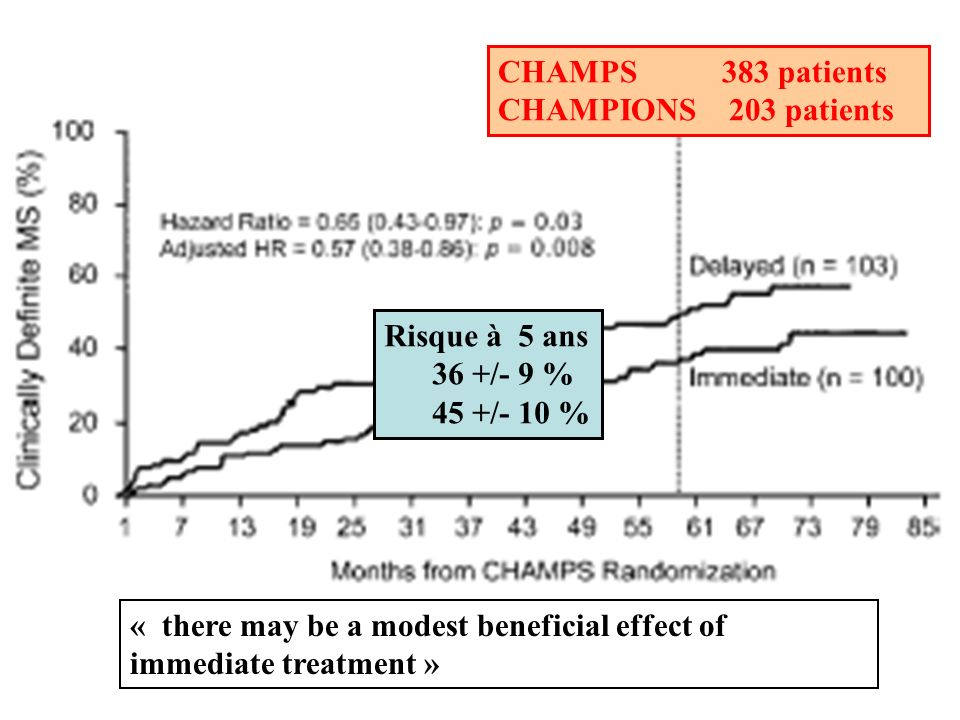CHAMPS 383 patients CHAMPIONS 203 patients. Risque à 5 ans. 36 +/- 9 % 45 +/- 10 %