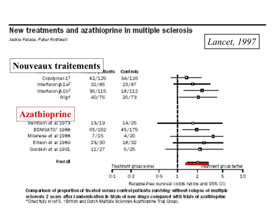 Lancet, 1997 Nouveaux traitements Azathioprine