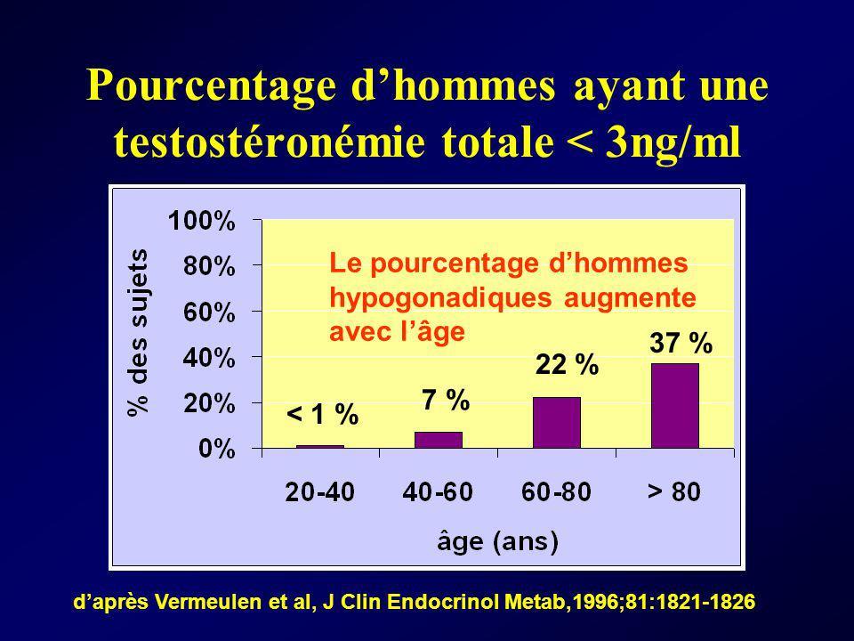 Pourcentage d'hommes ayant une testostéronémie totale < 3ng/ml