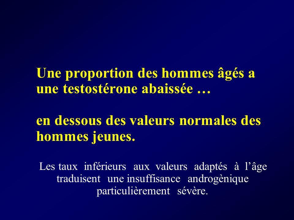 Une proportion des hommes âgés a une testostérone abaissée …