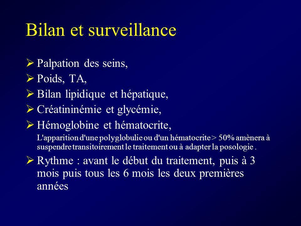 Bilan et surveillance Palpation des seins, Poids, TA,