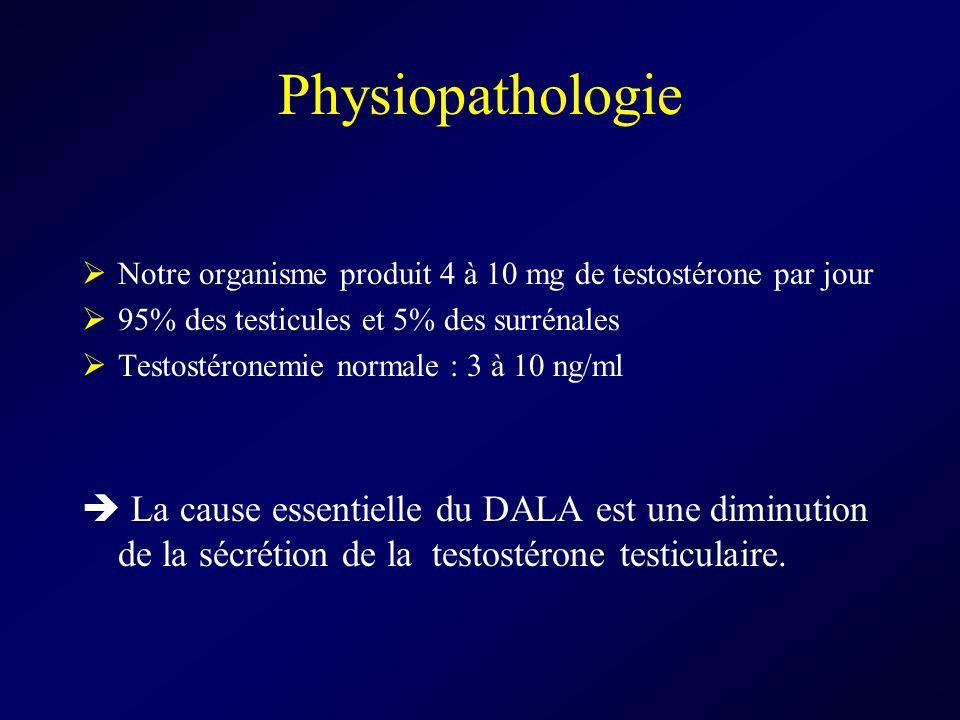 Physiopathologie Notre organisme produit 4 à 10 mg de testostérone par jour. 95% des testicules et 5% des surrénales.