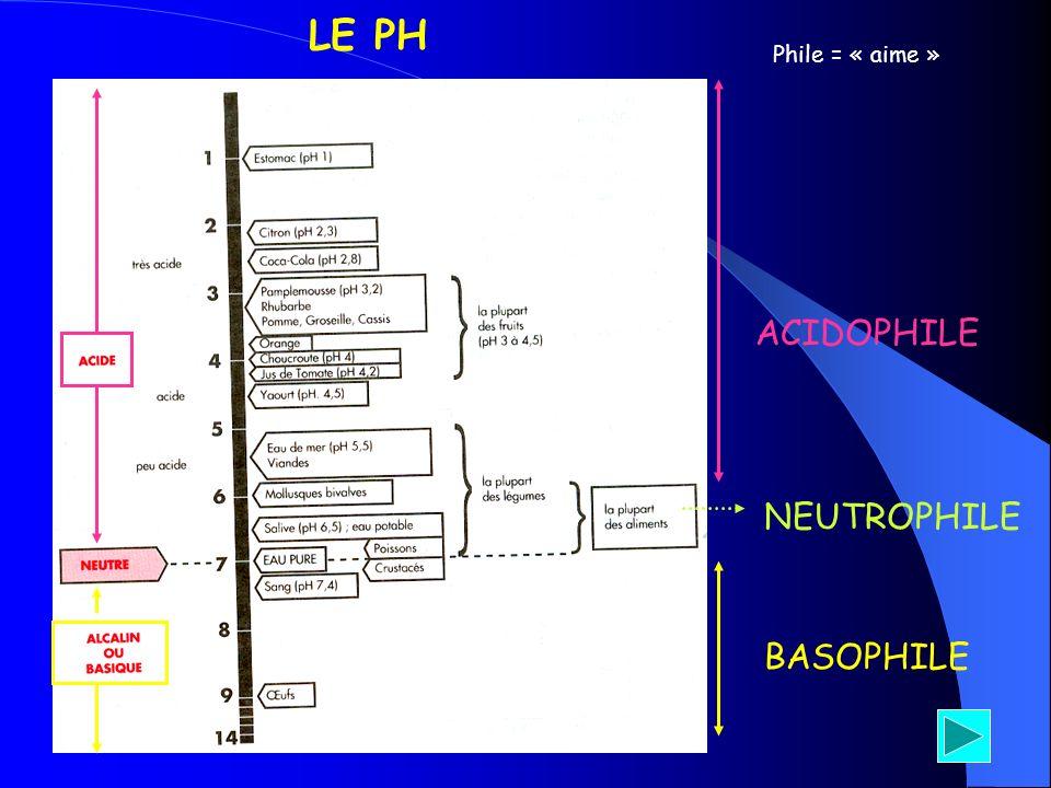 LE PH Phile = « aime » ACIDOPHILE NEUTROPHILE BASOPHILE