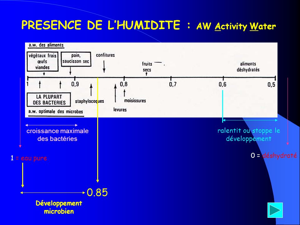 PRESENCE DE L'HUMIDITE : AW Activity Water Développement microbien
