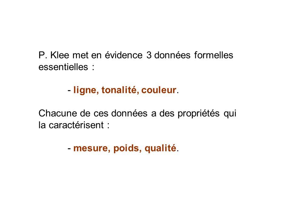 P. Klee met en évidence 3 données formelles essentielles :