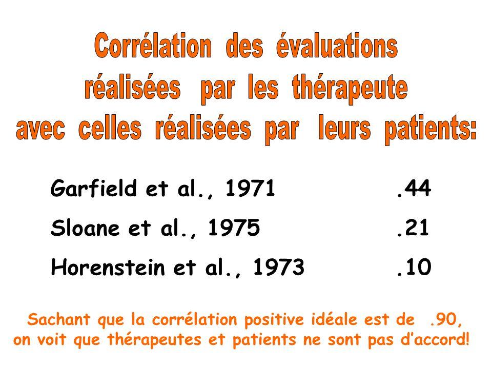 Corrélation des évaluations réalisées par les thérapeute