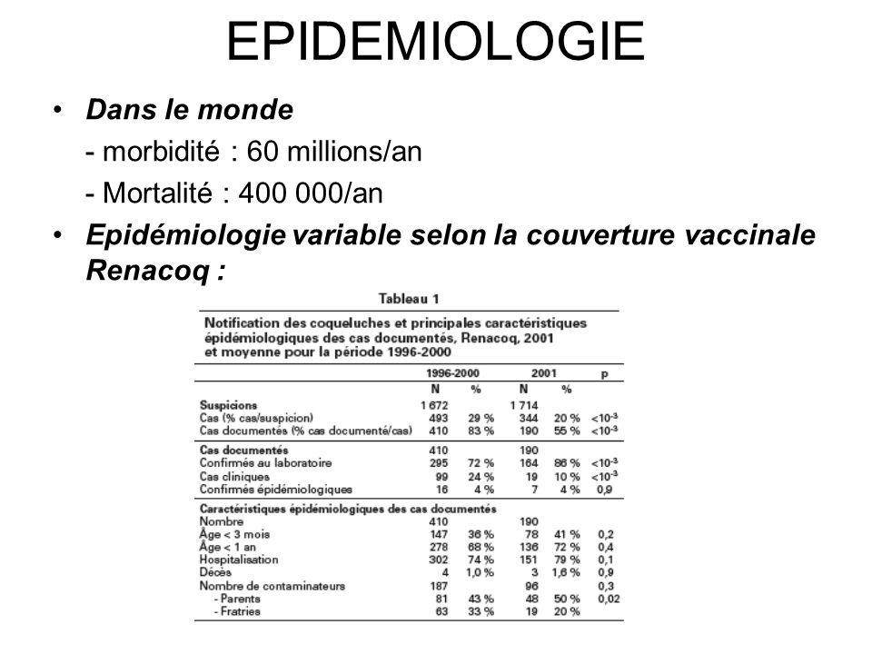 EPIDEMIOLOGIE Dans le monde - morbidité : 60 millions/an