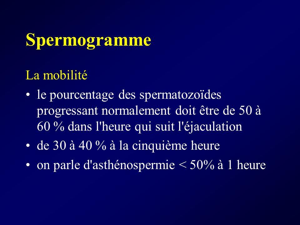 Spermogramme La mobilité
