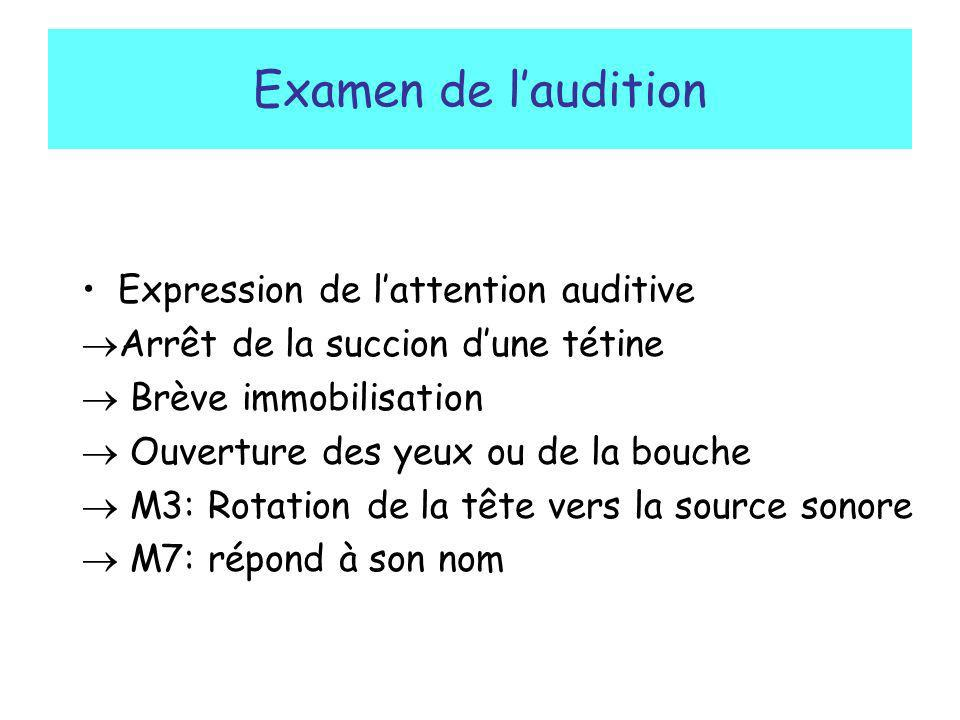 Examen de l'audition Expression de l'attention auditive