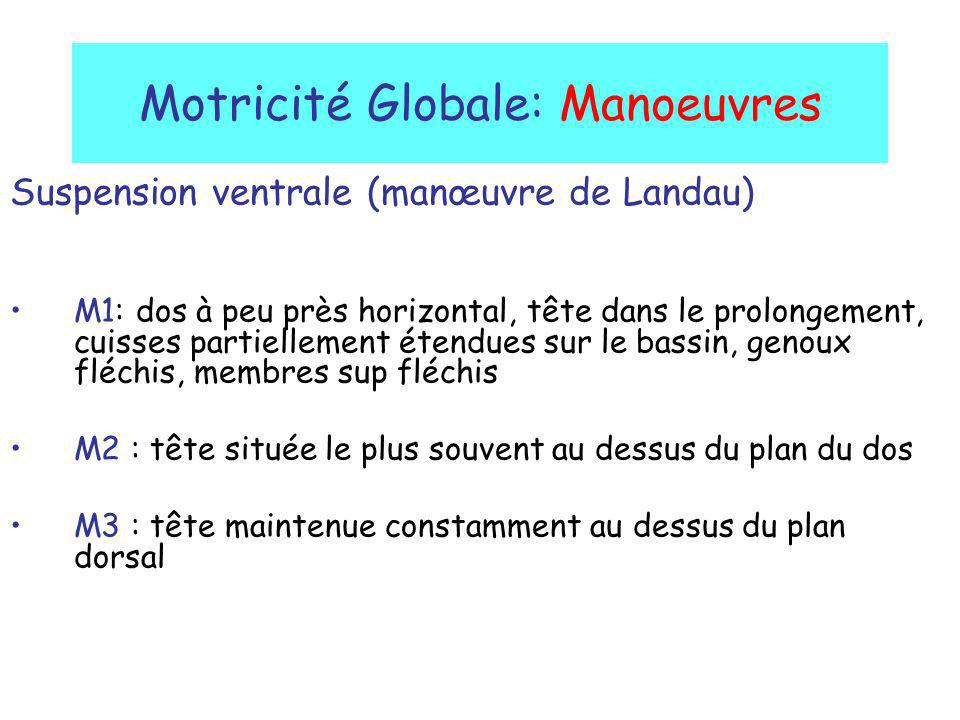 Motricité Globale: Manoeuvres