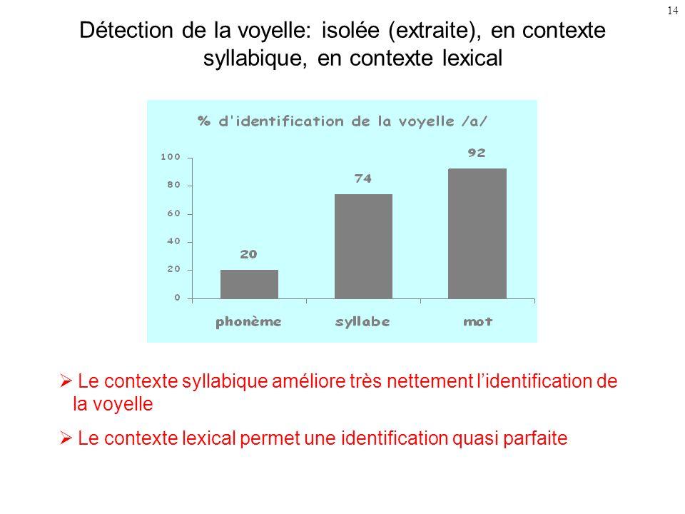 Détection de la voyelle: isolée (extraite), en contexte syllabique, en contexte lexical