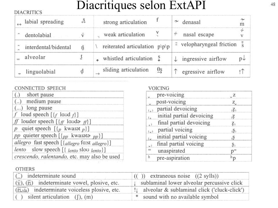 Diacritiques selon ExtAPI