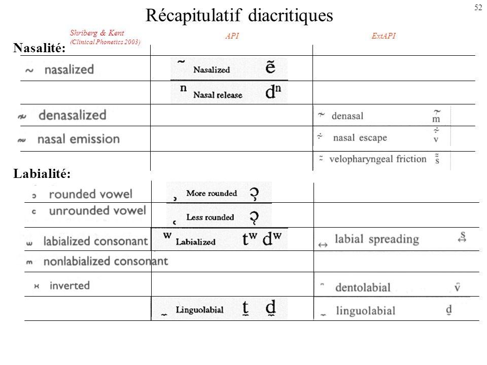 Récapitulatif diacritiques