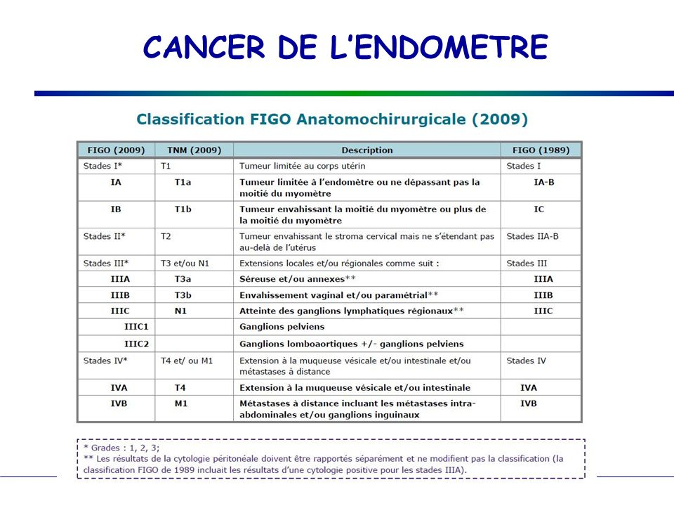 CANCER DE L'ENDOMETRE