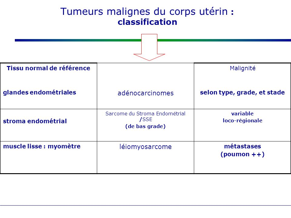 Tumeurs malignes du corps utérin : classification